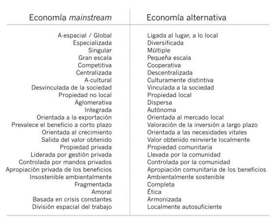 Características de la economía tradicional y la economía alternativa (Fuente: Dicken, P. 2011, p.554)