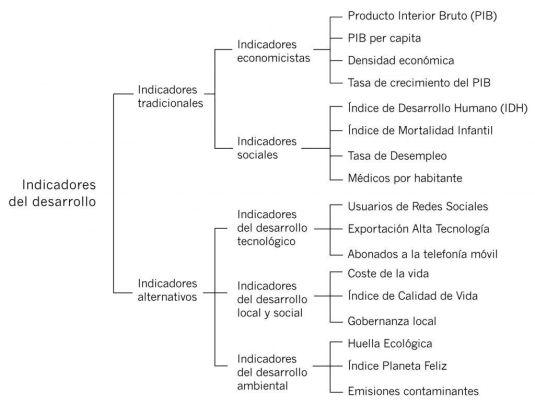 Clasificación de los indicadores del desarrollo y ejemplos (elaboración propia)