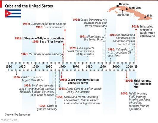 Cronología de las relaciones Cuba-Estados Unidos. Fuente: The Economist