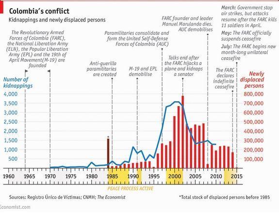 Secuestros y desplazados en el conflicto de Colombia. Fuente: The Economist