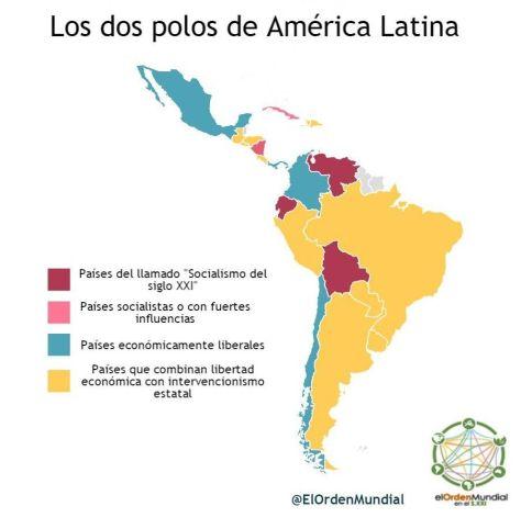 Posicionamiento político-económico de los distintos países de América Latina. Elaboración propia.