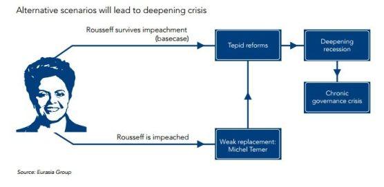 Escenarios posibles se consume o no el impeachment a Dilma Roussef. Fuente: Eurasia Group