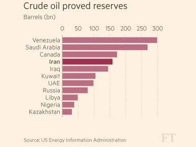 Las mayores reservas probadas de crudo en el mundo. Fuente: The Wall Street Journal