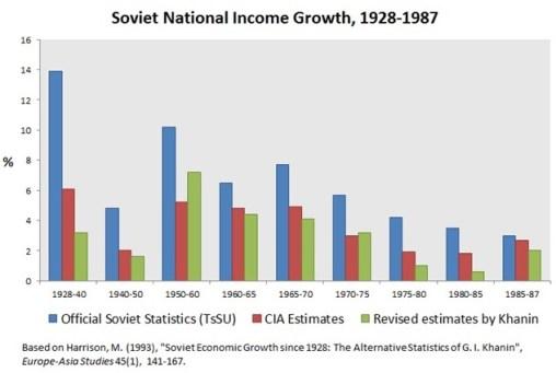 Tabla donde se recoge la evolución del crecimiento económico de la URSS