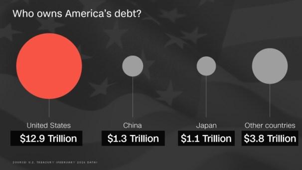 La deuda actual de los Estados Unidos sobrepasa a día de hoy los 19 billones de dólares. China es el principal acreedor. Fuente: CNN
