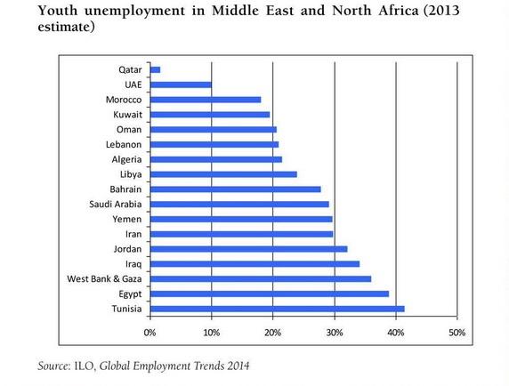 A la hora de hablar de desempleo juvenil en el Magreb y Oriente Próximo, Túnez es el paradigma. Una situación que sin duda fue clave en las revueltas de 2011 y que todavía hoy lastran la marcha del país