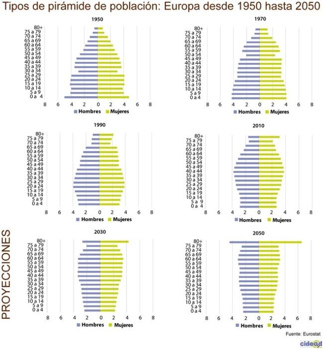 La evolución de su pirámide poblacional muestra una población progresivamente envejecida en Europa, para carga de las franjas de edad intermedias