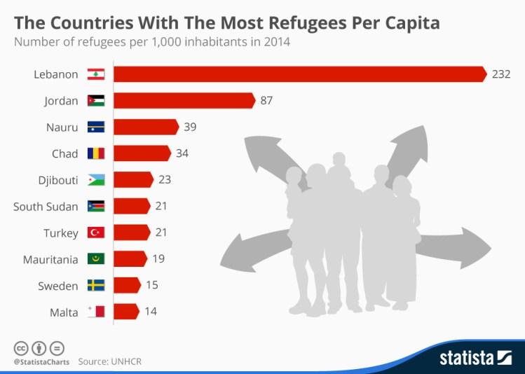 Número de refugiados por mil habitantes en 2014. Fuente: Statista
