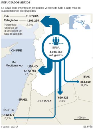 Principales destinos de los refugiados sirios. Fuente: El País