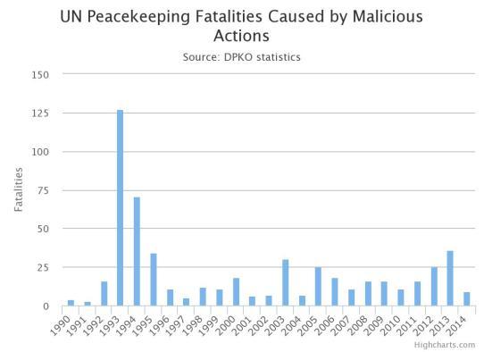 Las acciones de mantenimiento de paz promovidas por la ONU han resultado en muchas ocasiones ineficientes, en particular entre 1993-1995. Una explicación de este fenómeno puede deberse al intento fallido de mantener el tiempo de paz en Ruanda. Fuente: Protection Gateaway