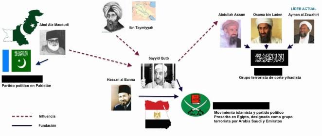 La ideología salafista: la influencia de las ideas de Sayyid Qutb. Fuente: Elaboración propia con datos de Jamestown Foundation (2005)