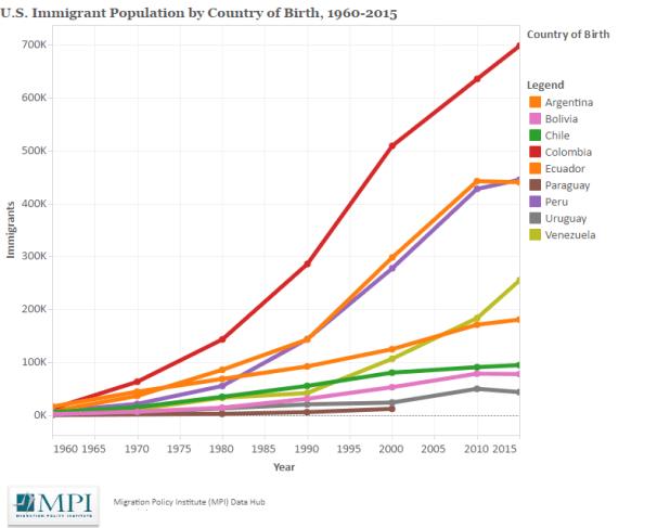Evolución de la población inmigrante sudamericana. Fuente: Migration Policy Institute