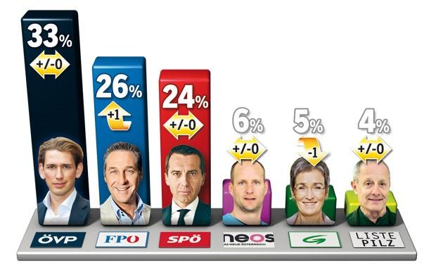 austria candidatos