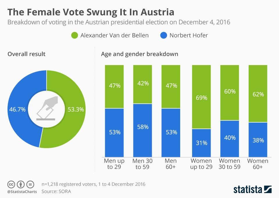 austria voto mujer
