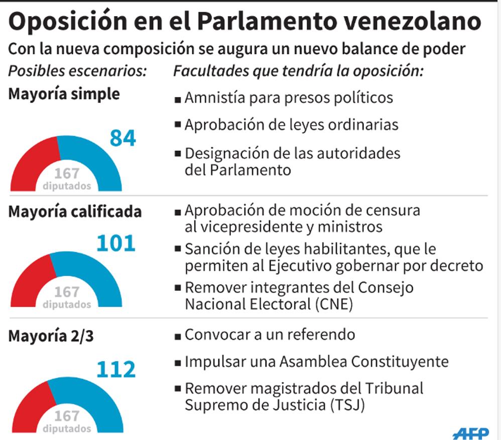 venezuela mapa eom oposicion