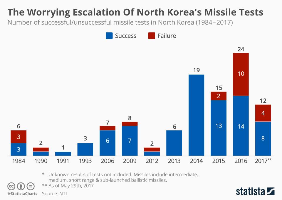 energía nuclear mapa explosion ensayo Korea
