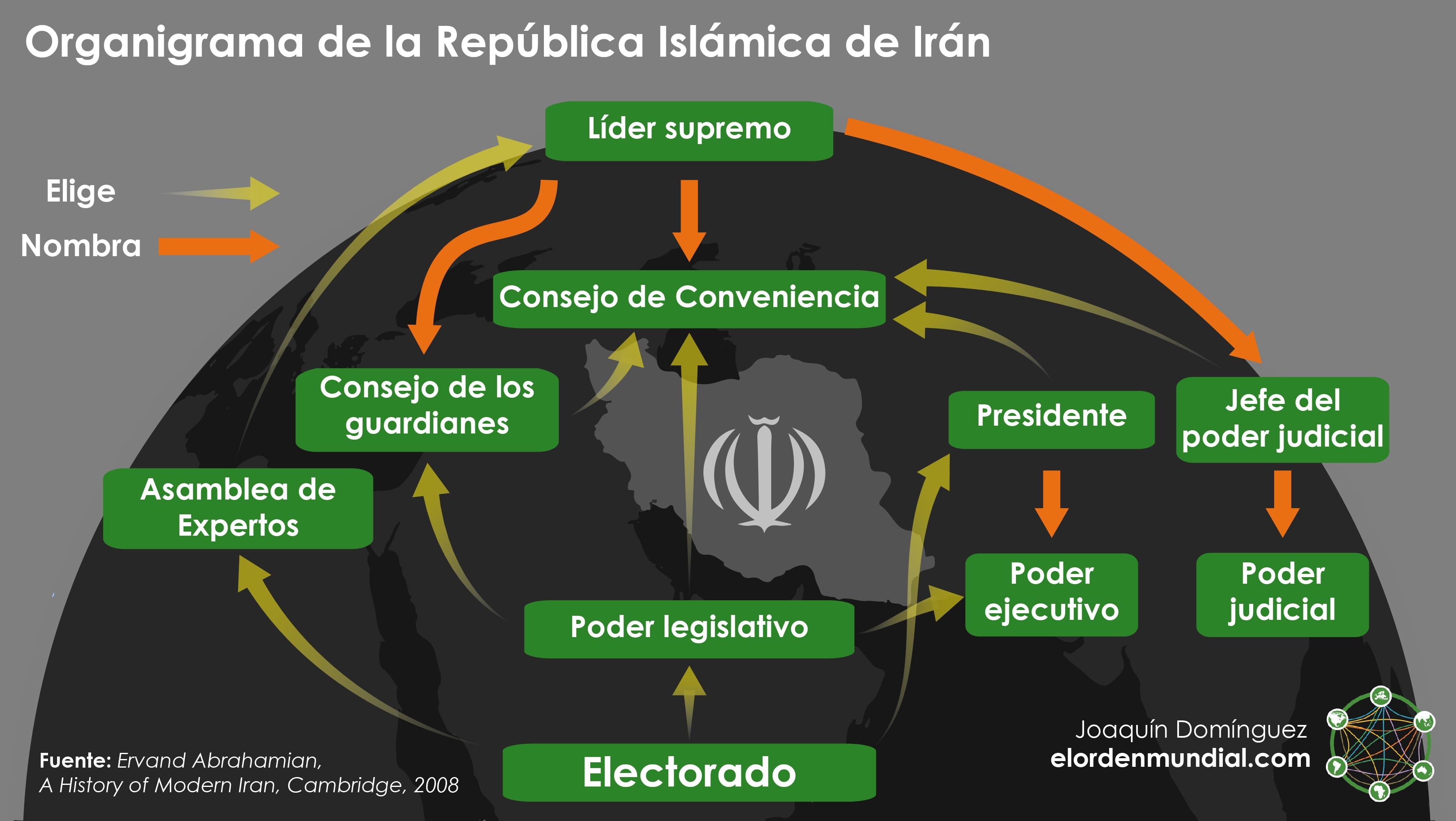 Gráfico Irán Organigrama República Islámica