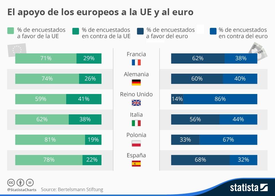 españa apoyo euro ue europa