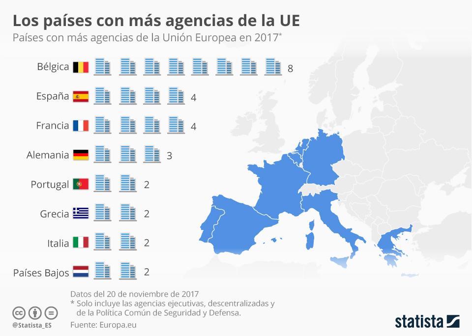 españa europa agencias ue