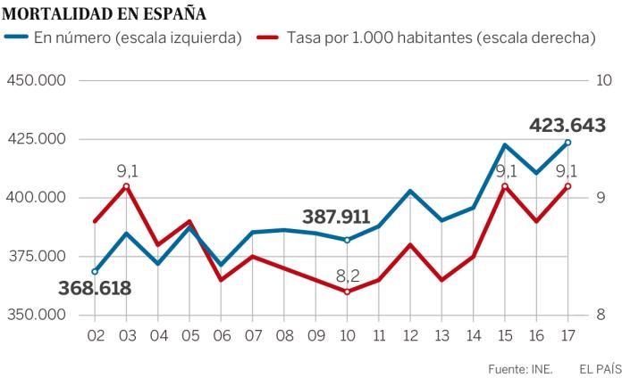 Resultado de imagen para Fotos del crecimiento poblacional en España