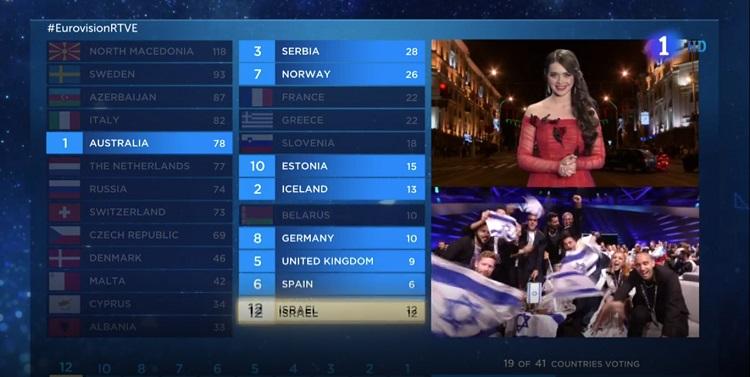 Eurovisión 2019 Bielorrusia - El Palomitrón