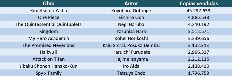 Los 10 mangas más vendidos del primer semestre de 2020 en Japón tabla 1 - El Palomitrón