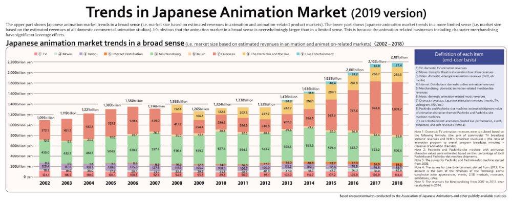 industria del anime en Japón en 2019 gráfica 1 - El Palomitrón