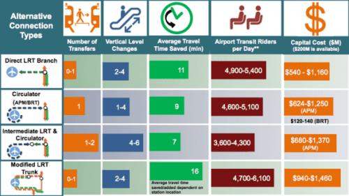 Gráficas de Metro. La columna de  tiempo ahorrado refleja el tiempo promedio al viajaren autobús de la esquina de las  avenidas Aviación y Century.