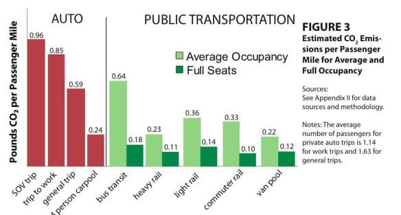 gráfica auto y transporte público