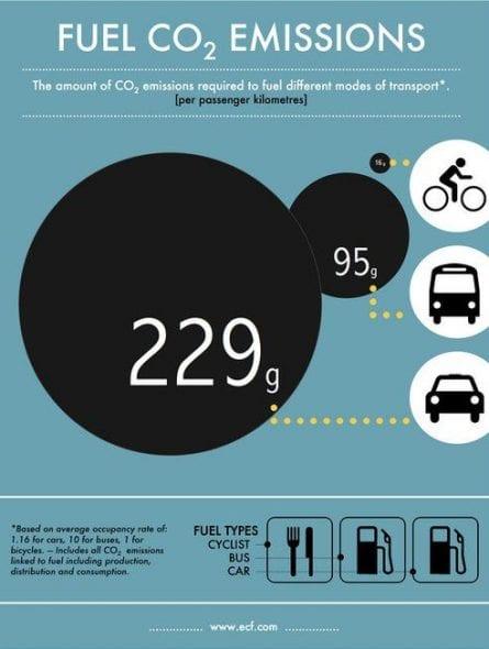 emisiones bicis
