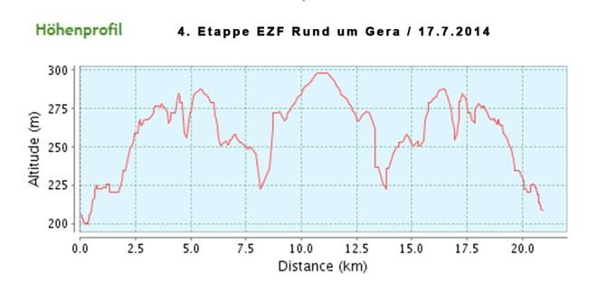 hoehe-ezf-rund-um-gera-17072014