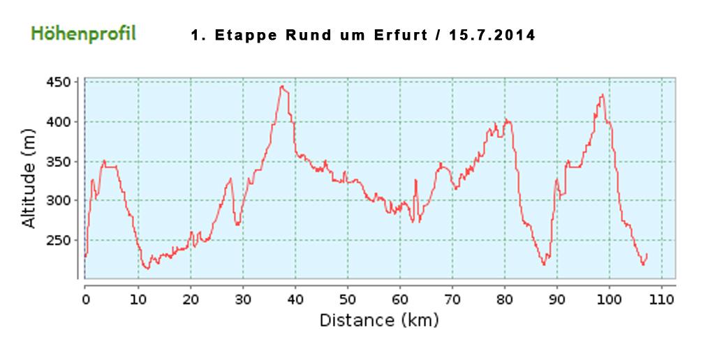 hoehe-rund-um-erfurt-15072014