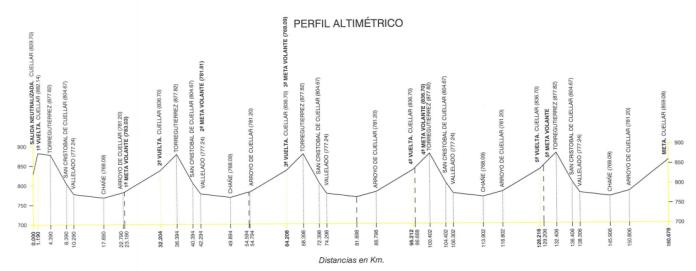 Perfil de la Clásica de la Chuleta (Foto: RFEC)