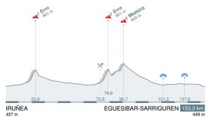 Etapa 1: Iruñea- Eguesibar- Sarriguren (Fuente PCS)