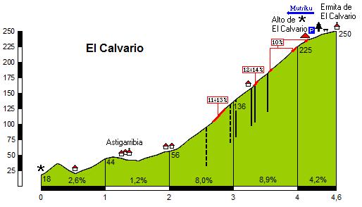 Altimetría del Alto del Kalvario (Foto: Altimetria.net)