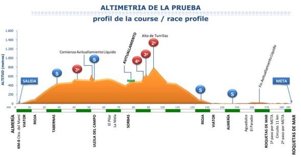 Perfil Clásica Almería 2018