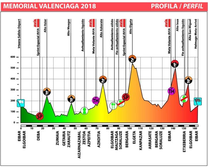 Memorial Valenciaga perfil 2018