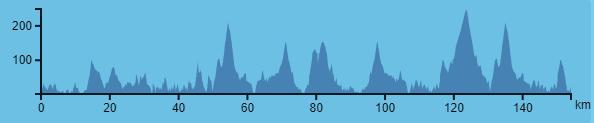 Etapa 3 Vuelta Galicia 2018