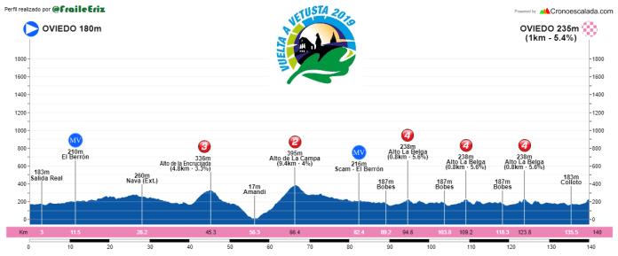 Vuelta Vetusta etapa 2 - Perfil