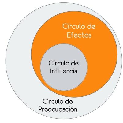 CIRCULO DE EFECTOS LIDERAZO