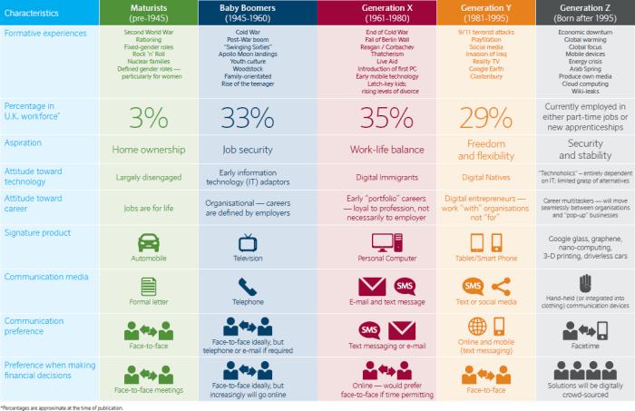 Tabla liderazgo intergeneracional como liderar a las diferentes generaciones