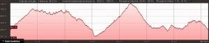 Perfil de la ruta por el Benicadell
