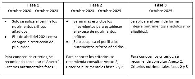 Cuadro de las tres fases de aplicación de la NOM-051