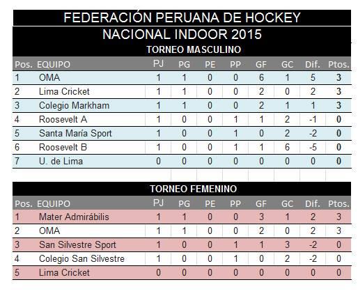 Fuente: Federación Peruana de Hockey