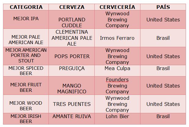mejor-cerveza-por-categoria-2016_el-portal-del-chacinado