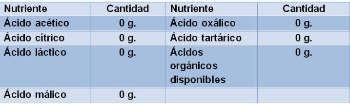 Tabla-de-información-ácidos-orgánicos-del-chorizo-El-Portal-del-Chacinado