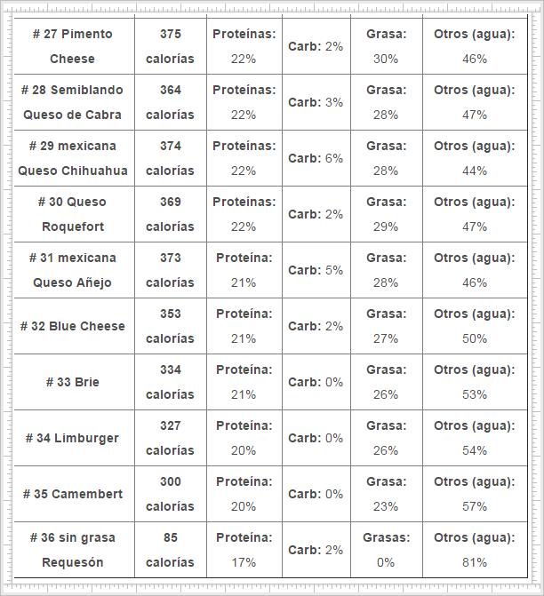 tabla-de-consulta-proteínas-en-los-quesos-el-Portal-del-Chacinado-