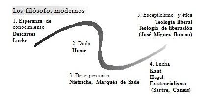filosofos modernos, cosmovision biblica