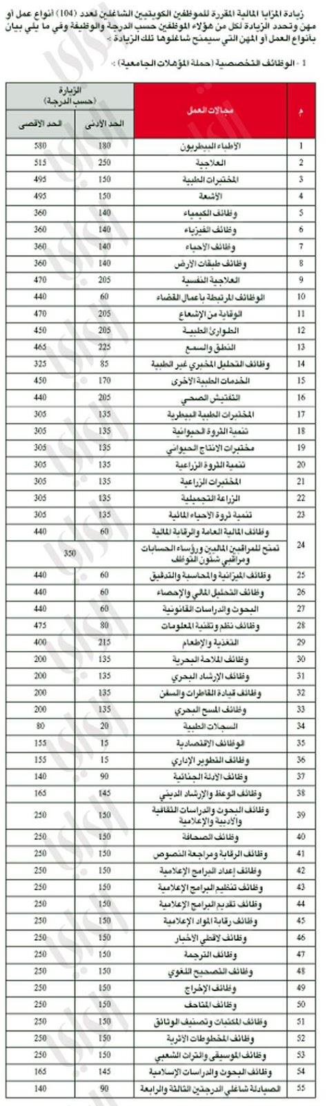 سلم جدول الرواتب الجديد في الكويت 2020 حقيقة رفع الأجور والمرتبات