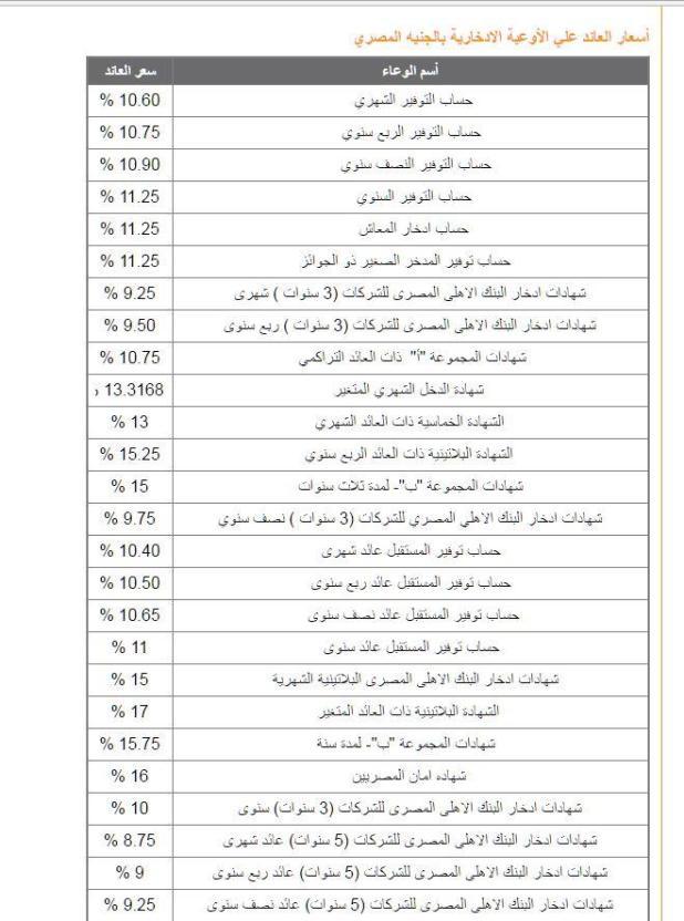 أعلى عائد فوائد شهادات استثمار في البنك الأهلي بنك مصر 2020